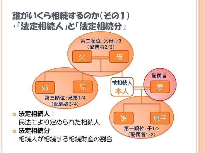 souzokukihon001